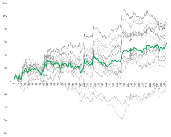 Пятно параметров торгует эффективнее. Мини-отчет за второй квартал 2020 года
