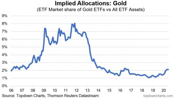 Золото в долгосрочной перспективе выглядит привлекательно