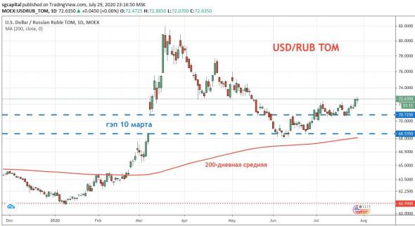Курс доллара достигнет максимумов раньше, чем мы думаем.