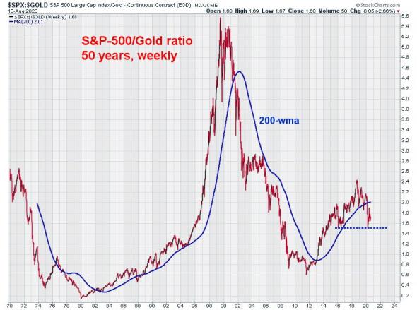 Соотношение S&P-500/Золото