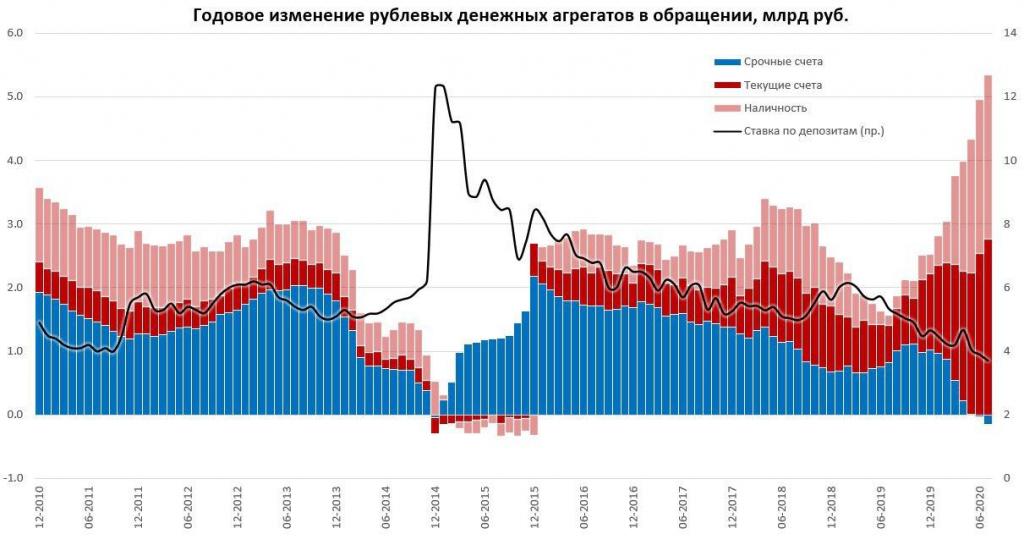 """Рубль, ставка и уход """"кэш"""""""