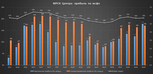 МРСК Центра - дешевая компания с повышенной дивидендной доходностью