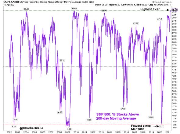 Новый рекорд: более 96% американских акций из S&P500 выше своей 200-дневной скользящей средней