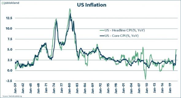 Базовая инфляция в США выросла на максимальную величину за 29 лет (выше прогноза)