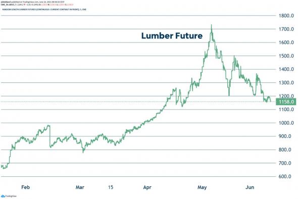 📉Цены на пиломатериалы в США упали за месяц на 30% (график)