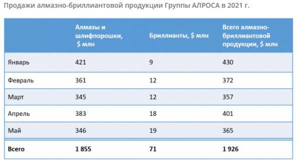 Алроса представила операционные результаты за май