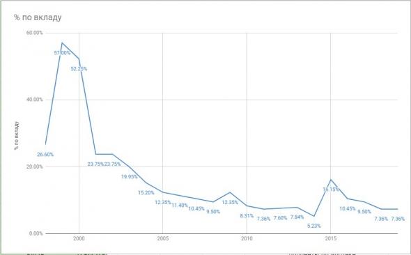Вклады, недвижимость или фондовый рынок в России: исторические данные 1997-2019.