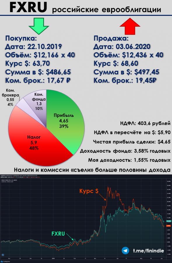 Как я искал аналог долларовому депозиту на бирже, а заплатил 137% НДФЛ на прибыль и получил отрицательную доходность