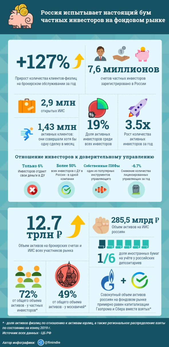 ЦБ РФ опубликовал статистику по фондовому рынку за 3 кв. 2020