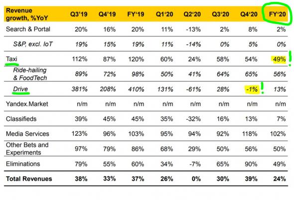 Яндекс - отчёт за 4Q2020 и полный 2020 год в цифрах