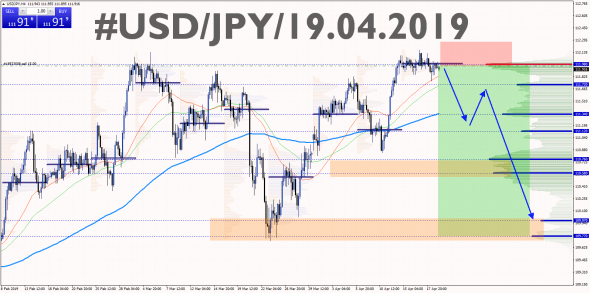 USD/JPY 19.04.2019 SELL