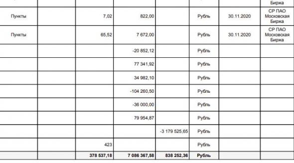 100 миллионов рублей счет и растет. Комиссия и налоги за 2020 год