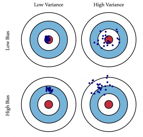 Точность и кучность волатильности (GARCH)