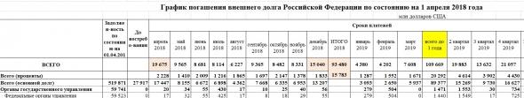 Внешний долг РФ и курс рубля в 2018 - 2019 гг.