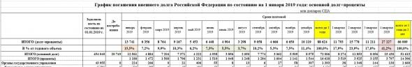 Курс рубля к $ и размещение ОФЗ Минфином