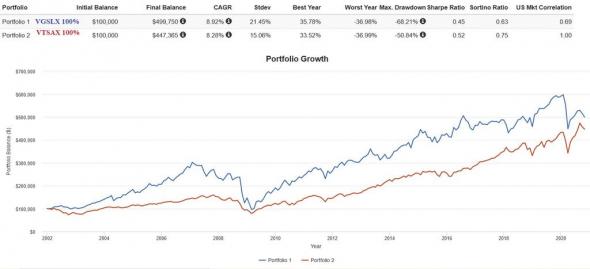 Недвижимость против акций (на удивление схожий результат)