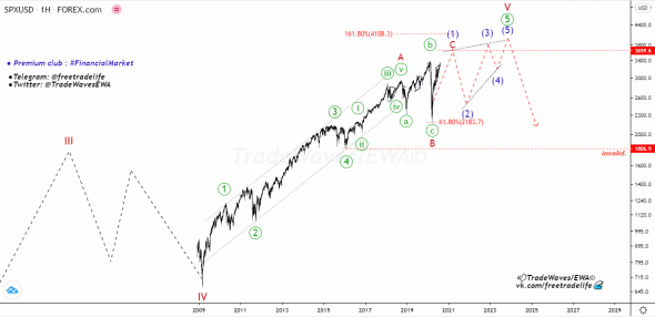 S&P 500 INDEX - прогноз 2020