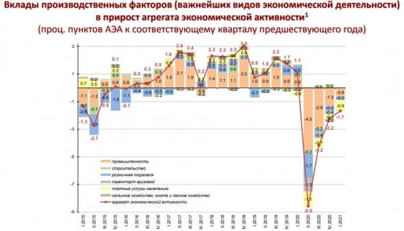 Промышленность РФ: что произошло в 2020 г.
