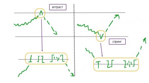 Две простые модели на вход в моей торговле