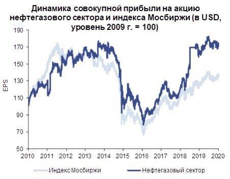 Нефтянка. Текущий статус и будущее