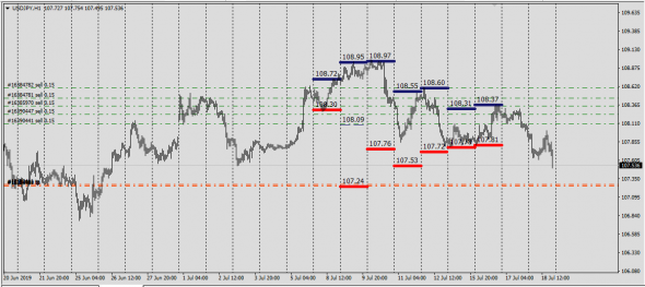 UsdJpy targets short-term price 107.24