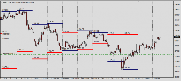 UsdJpy targets short-term price 108.27
