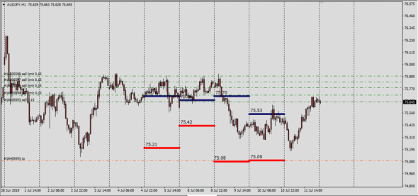 AudJpy targets short-term price 75.09