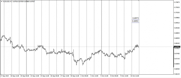 6A AudUsd (Pit Traded)