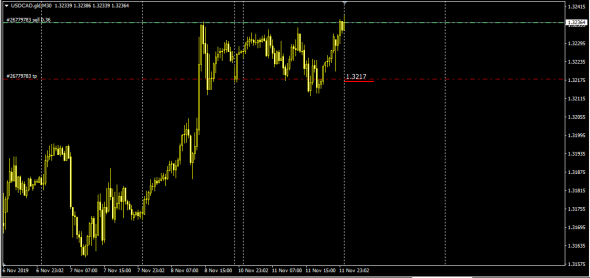 UsdCad LTP