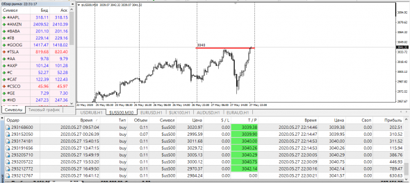 SP500, Best BId/Offer