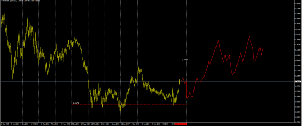 IRS SWAP Cross Currency Basis  EURUSD / Эпохальное событие .