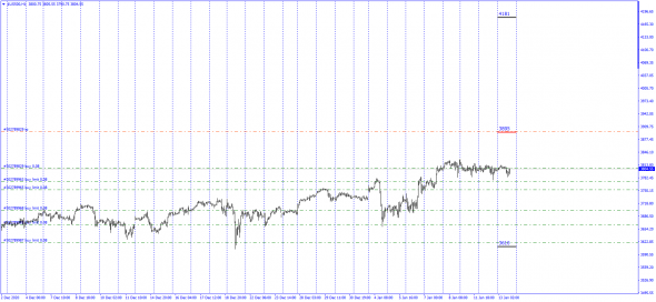 SP500  Best Bid - Offer / Mid Price 3895