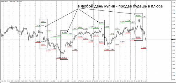 #EURUSD InterBank Премия Лонг - Шорт