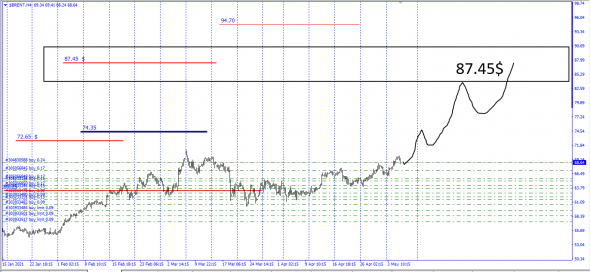 Brent / Up Trend 10.08.2021 / No correct