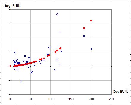 Зависимость доходности опционных стратегий от волатильности БА