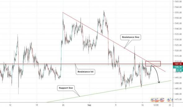 Анализ по Золоту, Евро и EURNZD