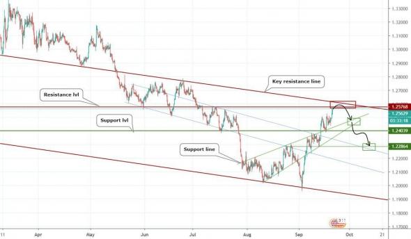 Хорошие вход по GBPUSD и немного по доллару