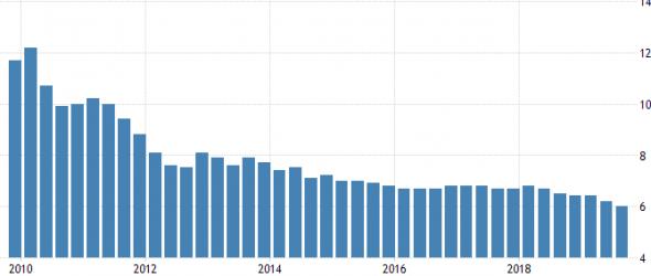 Темп роста ВВП