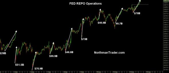 ФРС начнет сокращать операции репо с февраля.