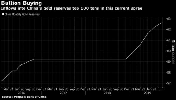 Китай продолжает закупаться золотом