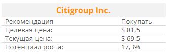 ИНВЕСТИЦИОННАЯ ИДЕЯ Квартальная отчётность банка Citigroup порадовала
