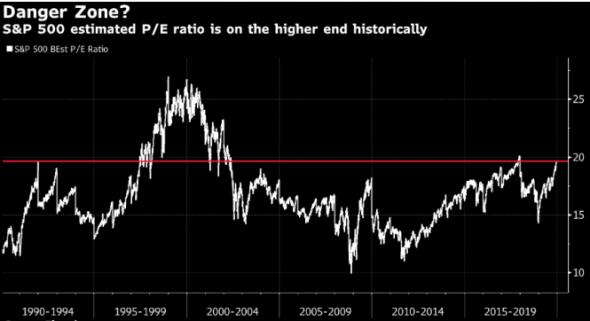Дэвис из Vanguardвидит рост рисков коррекции на рынках акций в 2020 г.