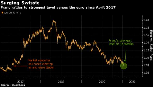 Рост франка указывает на сохранении спросана защитные активы