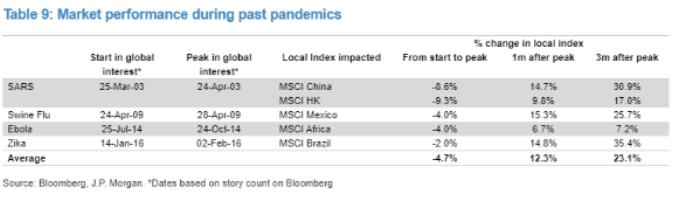 JPMorgan: нынешняя распродажа акций может создать хорошую возможность для покупок