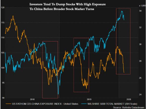 Инвесторы избавляются от «китайского риска» − плохой знак для рынка в целом