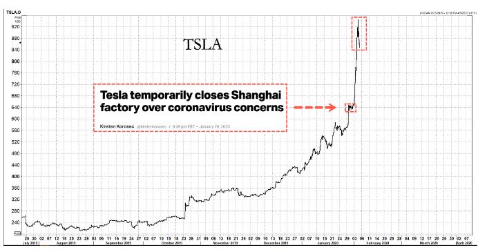 Акции Tesla рухнули на 17% − будет ли повторение истории с биткойном?