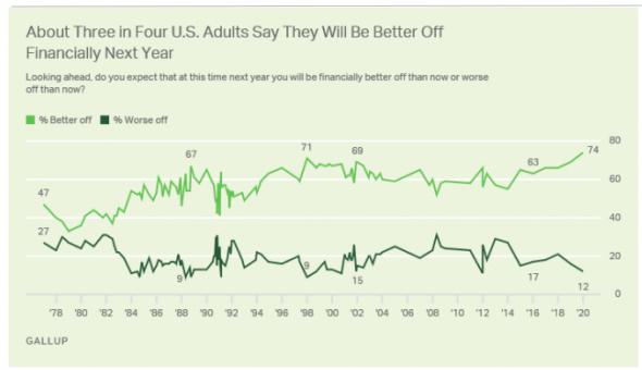 Оптимизм американцев в отношении личных финансов на рекордном уровне