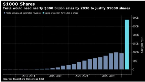 Чтобы оправдать стоимость акций Tesla в $1000, ее выручка должна вырасти в 10 раз