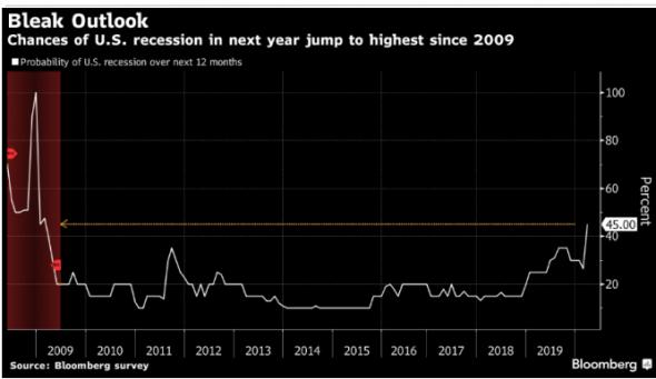 В Goldman предсказывают 5%-е падение ВВП США во 2-м квартале