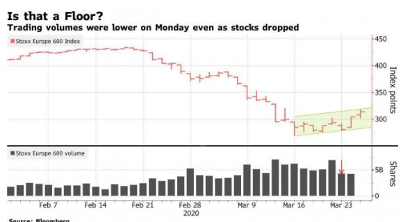Европейские рынки акций проходят дно?